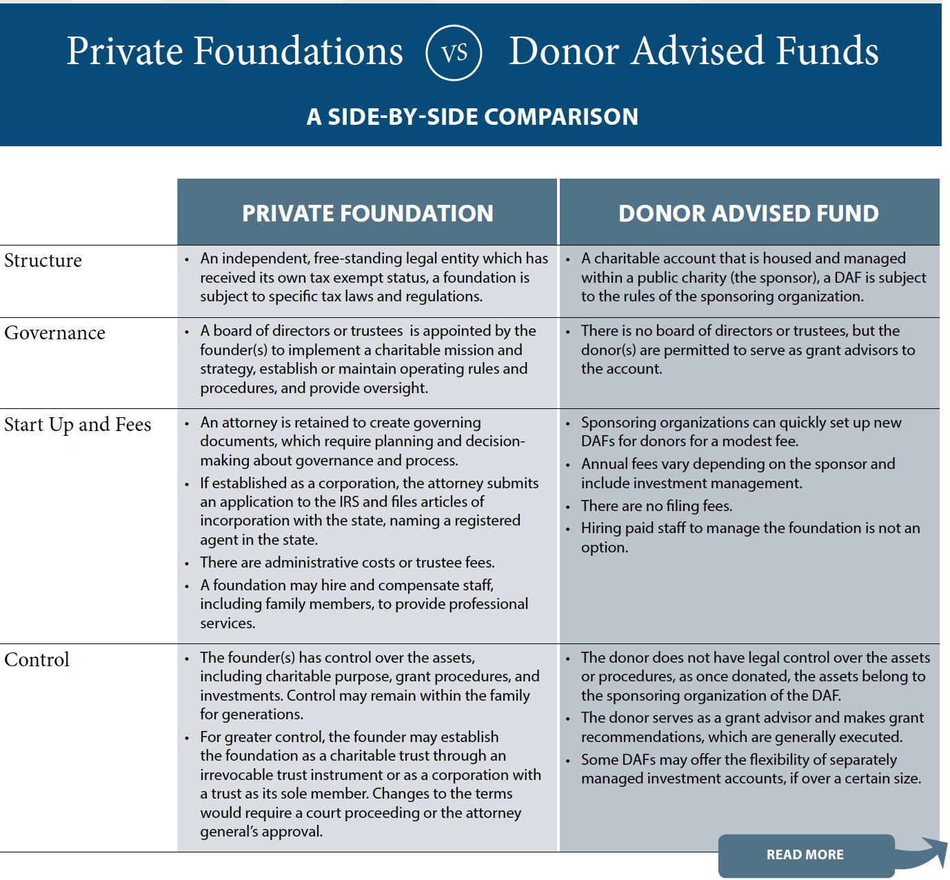 Donor Advised Fund Table