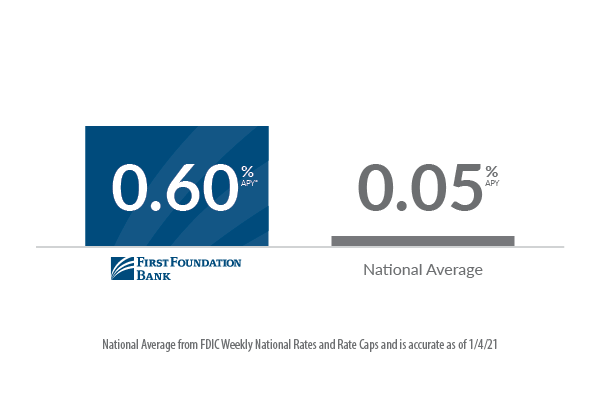 FFB online savings vs. national average